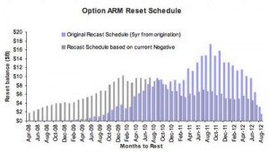 Pay Option Reset Schedule